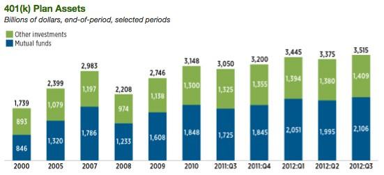 ICI.org 401k plan bar chart