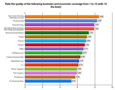 Business Deans Survey results