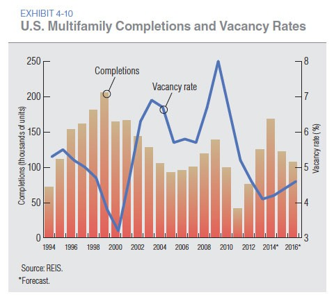 chart showing trends in multi-family real estate 2014
