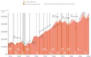 Graphic of historical U.S. income by VisualizingEconomics.com