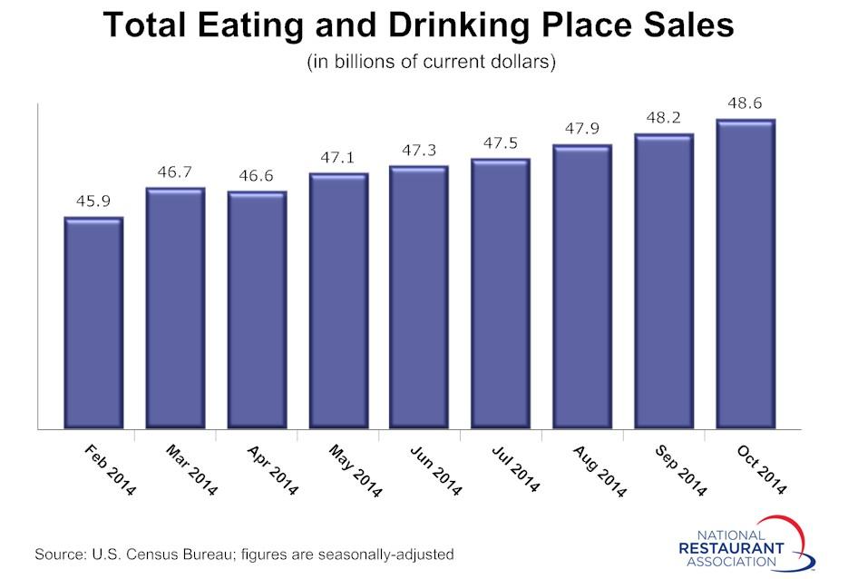 Monthly-Restaurant-Sales-Oct-2014