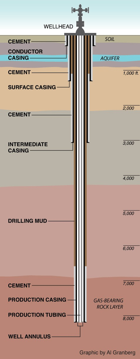 Types Of Natural Gas Jobs