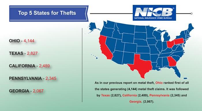 Scrap Metal Theft infographic