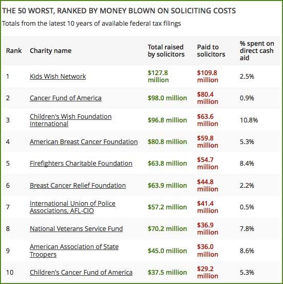 America's worst charities