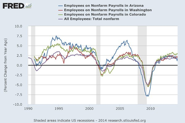 FRED graph employment