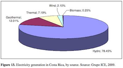 Costa_Rica_electricity.0