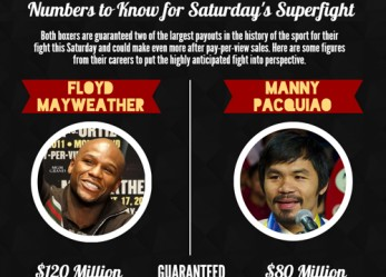 Visual Business: Money Behind Mayweather and Pacquiao Fight