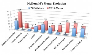McD-Menu-2004-to-2014