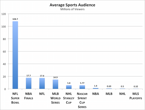 Sports And Money: TV Ratings And The MLB All-Star Game