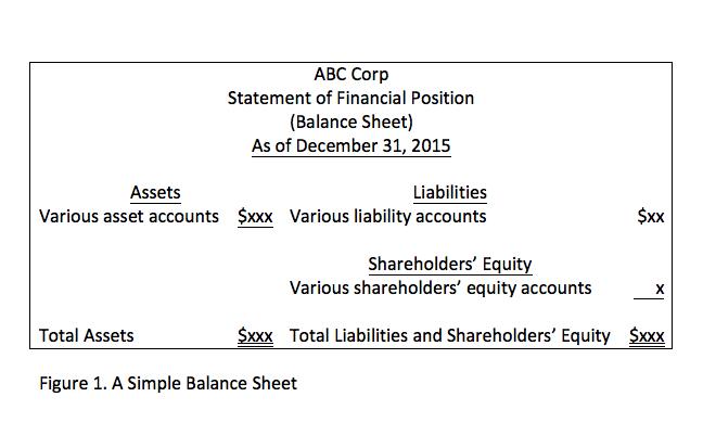 Figure 1 Balance Sheet