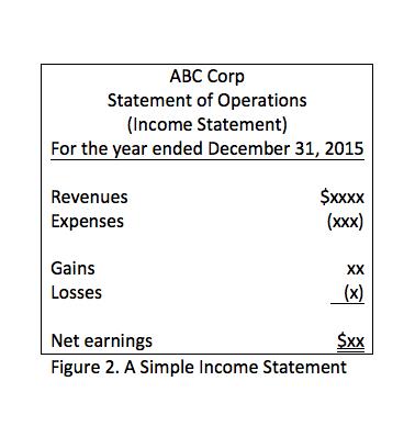 Figure 2 income Statement