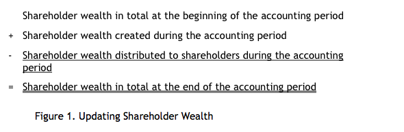 Figure 1. Shareholder Wealth