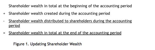 Figure 1. Shareholder Wealth