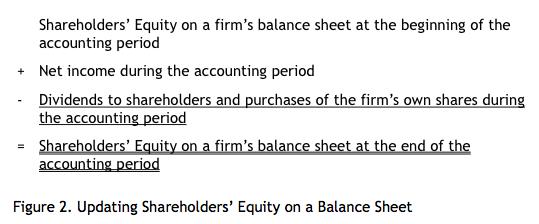 Shareholders' Equity