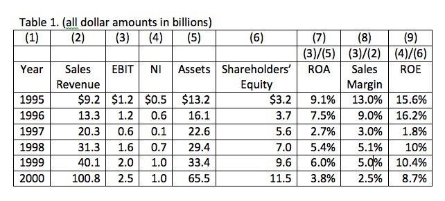 Table 1. Enron Accounting Disclosures