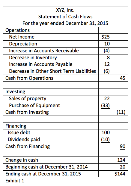 Exhibit 1 - Statement of Cash Flows