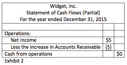 Exhibit 2 - Statement of Cash Flows