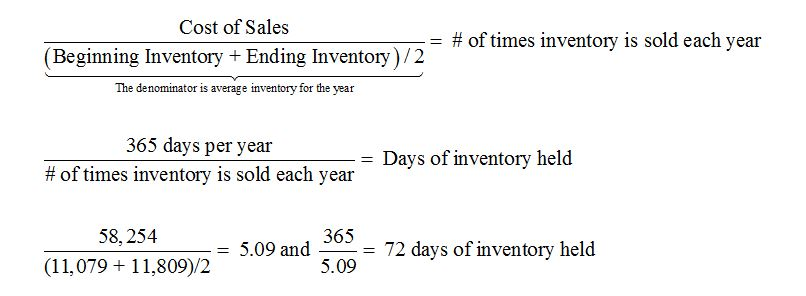 days in inventory equation