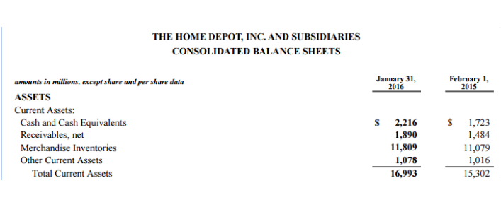 Home Depot consolidated balance sheets