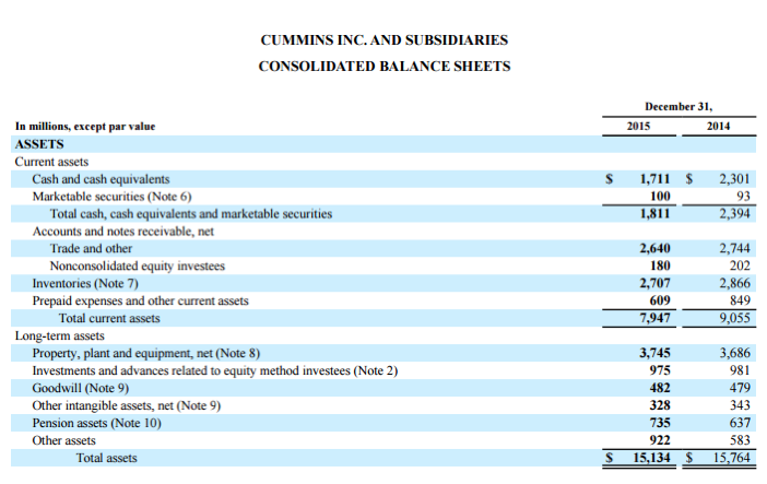 Cummins Consolidated Balance Sheets
