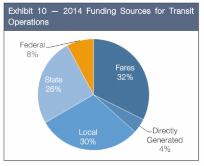 2014 Funding Sources for Transit Operations
