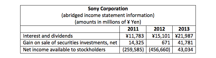 sony abridged income statement