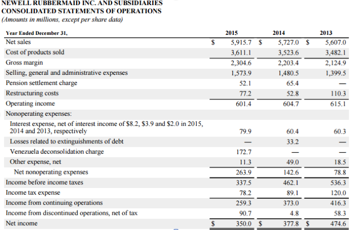 Operating Income  What is Income from Operations EBIT
