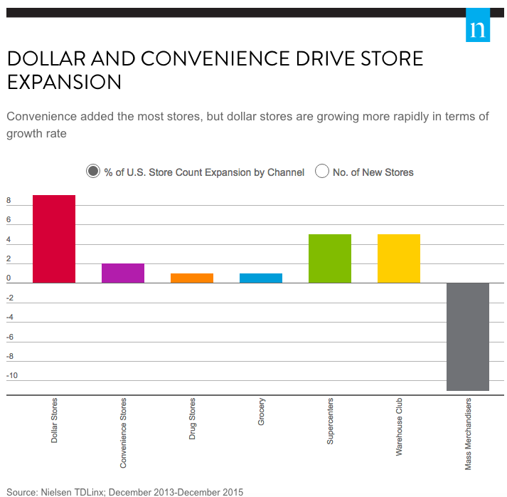 Dollar store growth compared to other retailers.