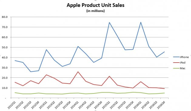 A simple graph can give readers a snapshot of a company's sales patterns. (Image by Erik Sherman)