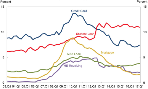 Percent of Balance 90+ Days Delinquent by Loan Type (Source: New York Fed Consumer Credit Panel/Eaquifax)