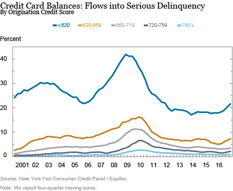 Despite a strong economy and low interest rates, credit card delinquency is on the rise. (Image from New York Fed Consumer Credit Panel/Equifax)