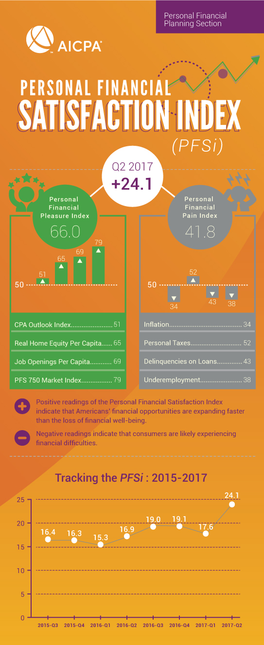 A look at the second quarter, 2017 Personal Financial Satisfaction Index, from AICPA.